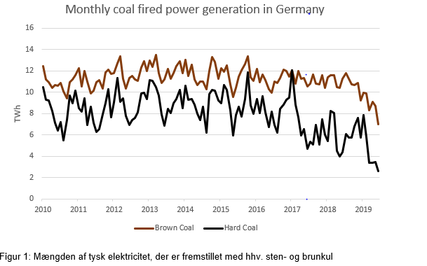 Monthly coal fired power generation in Germany
